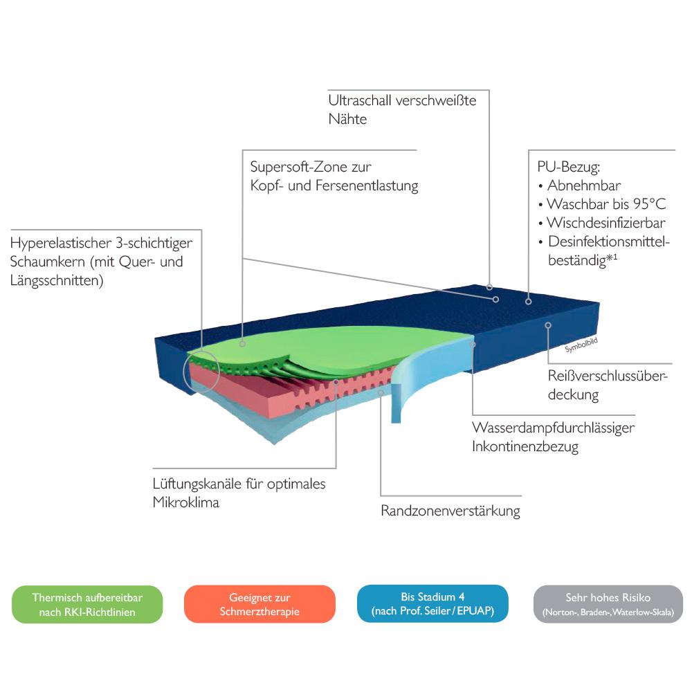 Matratze Hyper Foam 2 – clinic